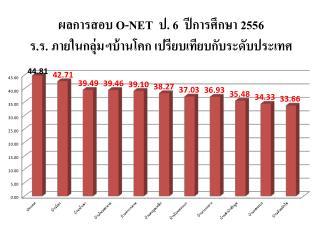 ผลการสอบ  O-NET   ป.  6   ปีการศึกษา 2556  ร.ร. ภายในกลุ่มฯบ้านโคก เปรียบเทียบกับระดับประเทศ