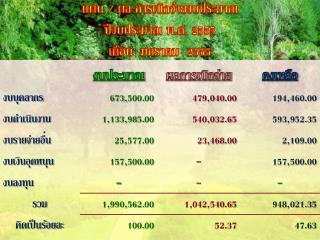 แผน / ผล การเบิกจ่ายงบประมาณ ปีงบประมาณ พ.ศ. 2555 เดือน  มกราคม  2555