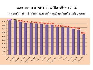 ผลการสอบ  O-NET   ม.  3   ปีการศึกษา 2556  ร.ร. ภายในกลุ่มฯ บ้าน โ ต ก ฯ เปรียบเทียบกับระดับประเทศ
