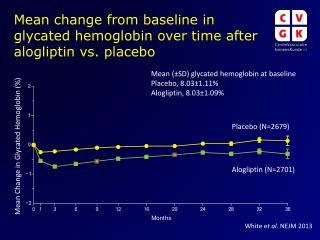 Mean change from  baseline in  glycated hemoglobin  over time  after alogliptin vs. placebo
