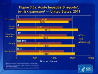 Figure 3.6a. Acute hepatitis B reports*,  by risk exposure †  — United States , 2011