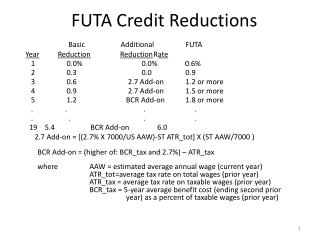 FUTA Credit Reductions