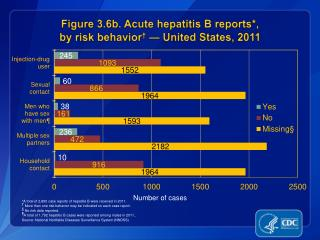 Figure 3.6b. Acute hepatitis B reports*,  by risk behavior †  — United States, 2011