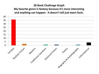 30 Book Challenge Graph