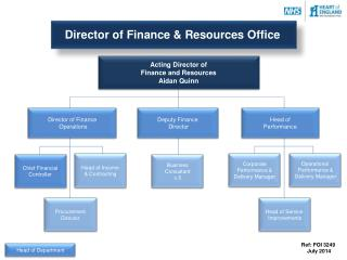 Acting Director of  Finance and Resources  Aidan Quinn
