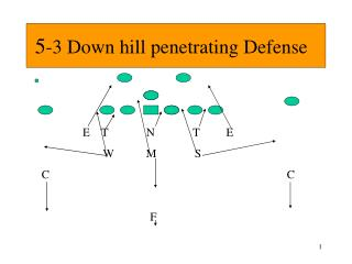 5 -3 Down hill penetrating Defense
