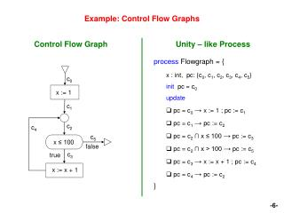 Example: Control Flow Graphs