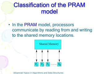 Classification of the PRAM model