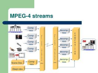 MPEG-4 streams