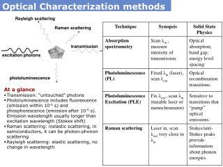Optical Characterization methods