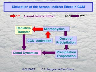 Simulation of the Aerosol Indirect Effect in GCM