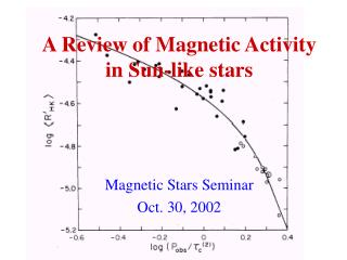 A Review of Magnetic Activity in Sun-like stars