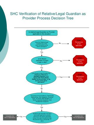 SHC Verification of Relative/Legal Guardian as Provider Process Decision Tree