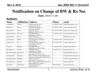 Notification on Change of BW & Rx Nss