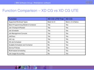 Function Comparison – XD CG vs XD CG UTE