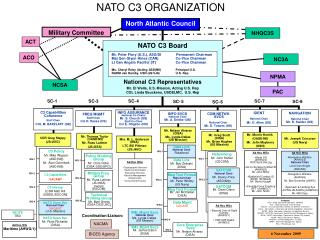 NATO C3 ORGANIZATION