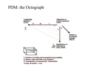 PDM: the Octograph