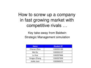 How to screw up a company  in fast growing market with competitive rivals …