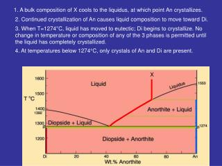 1. A bulk composition of X cools to the liquidus, at which point An crystallizes.