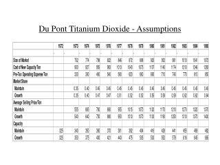 Du Pont Titanium Dioxide - Assumptions