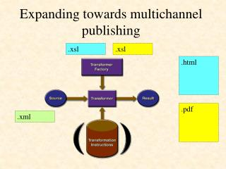 Expanding towards multichannel publishing