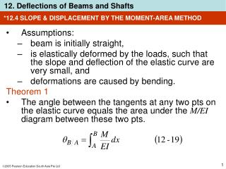 *12.4 SLOPE & DISPLACEMENT BY THE MOMENT-AREA METHOD