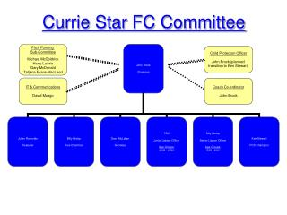 Currie Star FC Committee