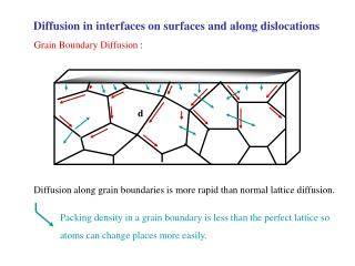 Diffusion in interfaces on surfaces and along dislocations
