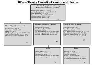 Office of Housing Counseling Organizational Chart    6/6/12