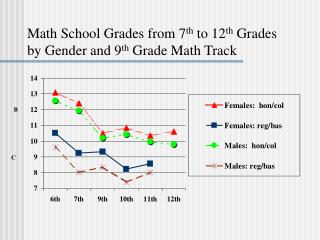Math School Grades from 7 th  to 12 th  Grades by Gender and 9 th  Grade Math Track