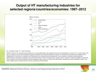 Output of HT manufacturing industries for  selected regions/countries/economies: 1997–2012