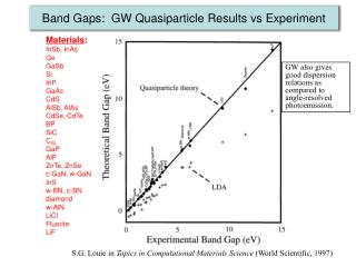 Band Gaps:  GW Quasiparticle Results vs Experiment
