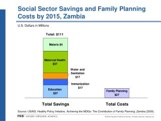 Social Sector Savings and Family Planning Costs by 2015, Zambia
