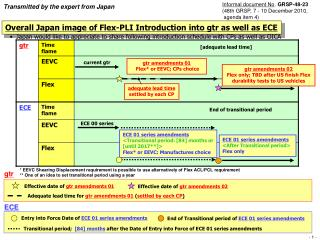 Overall Japan image of Flex-PLI Introduction into gtr as well as ECE