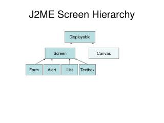 J2ME Screen Hierarchy