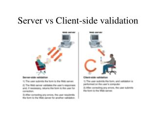 Server vs Client-side validation
