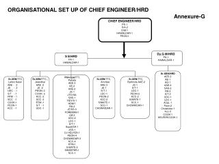 ORGANISATIONAL SET UP OF CHIEF ENGINEER/HRD