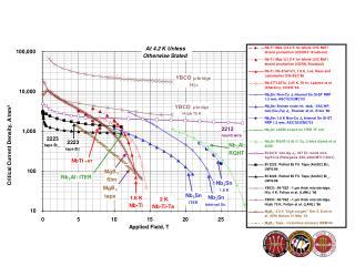 Critical Current Density, A/mm²