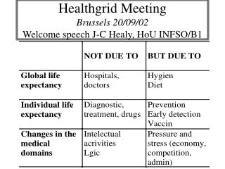 Healthgrid Meeting  Brussels 20/09/02 Welcome speech J-C Healy, HoU INFSO/B1