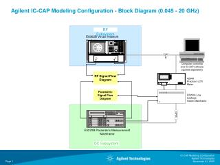 Agilent IC-CAP Modeling Configuration - Block Diagram (0.045 - 20 GHz)