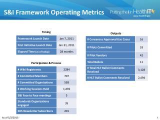 S&I  Framework Operating  Metrics