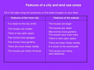 Features of a city and land use zones