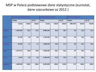 MSP w Polsce podstawowe dane statystyczne (eurostat, dane szacunkowe za 2012 )
