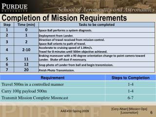 Completion of Mission Requirements
