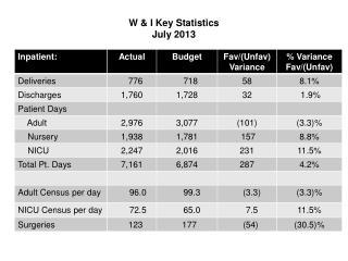 W & I Key Statistics  July 2013