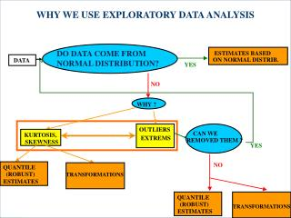 WHY WE USE EXPLORATORY DATA ANALYSIS