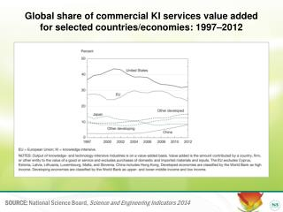 Global share of commercial KI services value added  for selected countries/economies: 1997–2012