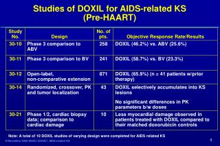 Studies of DOXIL for AIDS-related KS (Pre-HAART)