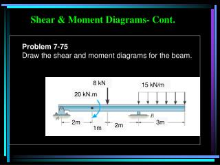 Shear & Moment Diagrams- Cont.