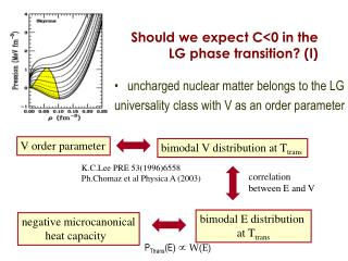 F  Should we expect C<0 in the  LG phase transition? (I)